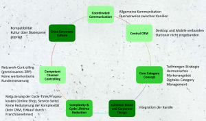 Erfolgsfaktoren der Multi Channel Retailing Analyse von Titus