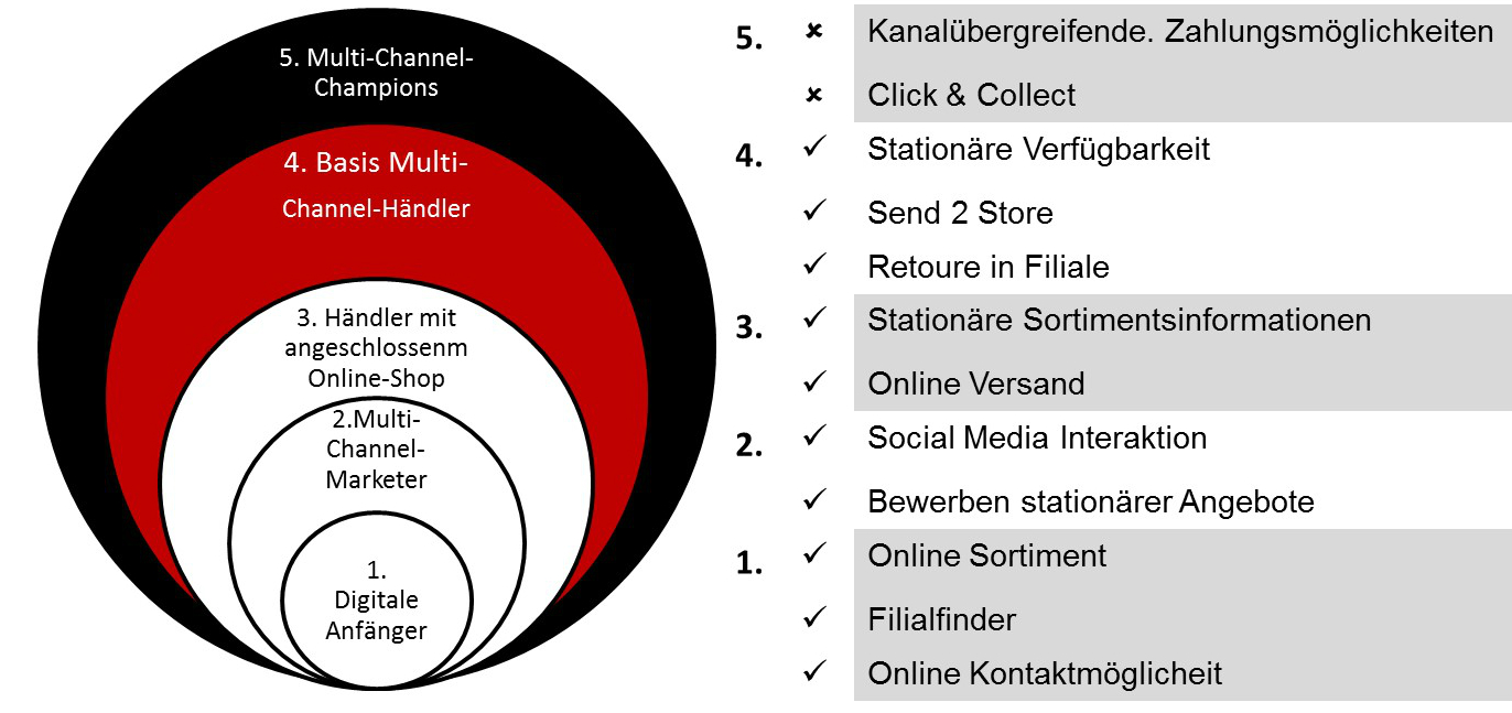 Evolutionsstufen des Multi Channel Commerce, Zara; Quelle: [11]