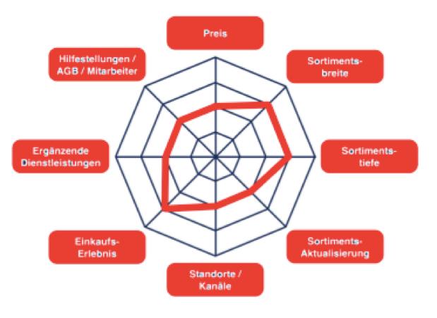 spinnendiagramm-handelspositionierung-levis
