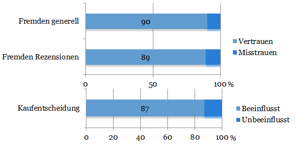 Diagramm zur Beeinflussunggröße Kundenrezension.  Quelle: t3n.de/news/e-commerce