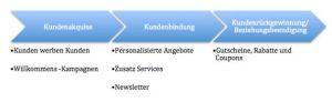 cc-customer-life-cycle