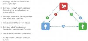 """Allgemeine Vorgehensweise beim """"PayPal Dreiecksbetrug"""" (eigene Darstellung)"""