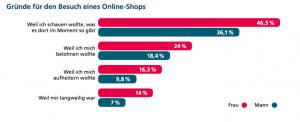 Gründe für den Besuch eines Online Shops