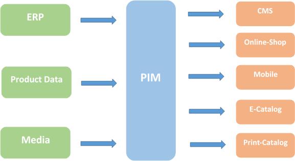 grafik-funktionsweise-pim-system