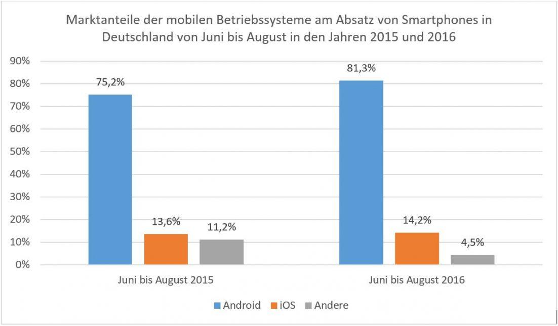 Marktanteile mobiler Betriebssysteme