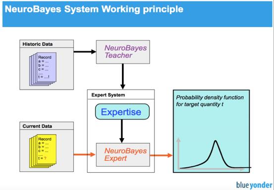 Abbildung 1: NeroBayes Algorithmus von blue yonder21