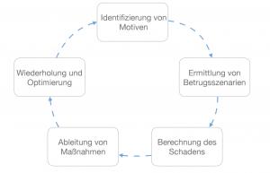 Möglicher Kreislauf zur stetigen Optimierung der Betrugsprävention im E-Commerce (eigene Darstellung)