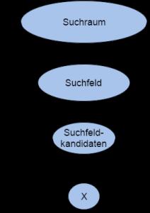 Abb. 1: Die Suchfeldanalyse