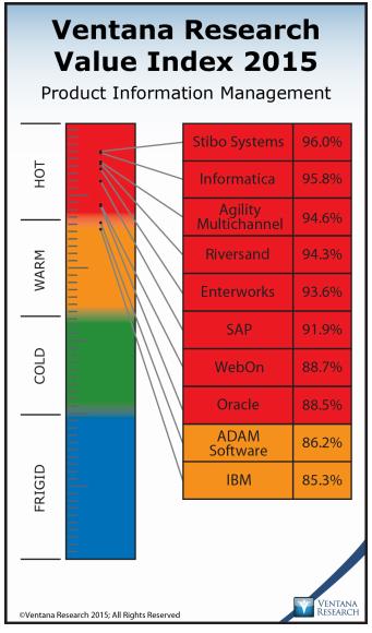 Abbildung 3: Ventana Research Value Index 2015 - Product Information Management
