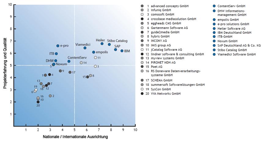 Abbildung 2: DACH-Anbieterpanel von PIM-Systemen