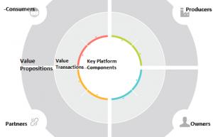 Abb. 2: Business Model Canvas für Plattformen