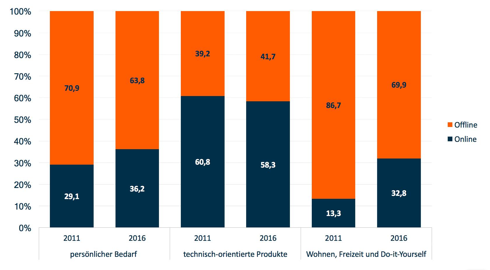 Sterbende Innenstädte: Aggregierte Einkaufspräferenzen nach Produktbereichen