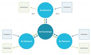 Grafik Ad Exchange