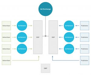 Grafik Programmatic Advertising Ecosystem