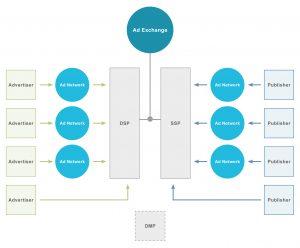 Grafik Programmatic Advertising Ecosystem