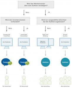 Grafik Transaktionsmodelle
