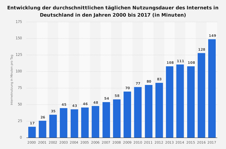Sterbende Innenstädte: Tägliche durchschnittliche Nutzungsdauer des Internets