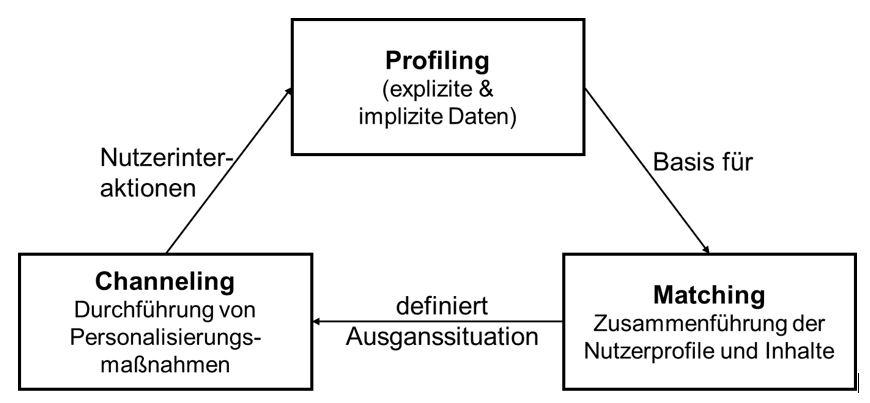 Prozess der Personalisierung