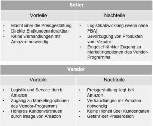 Seller und Vendor