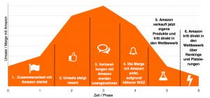 Typischer Verlauf einer Hersteller-Amazon-Beziehung