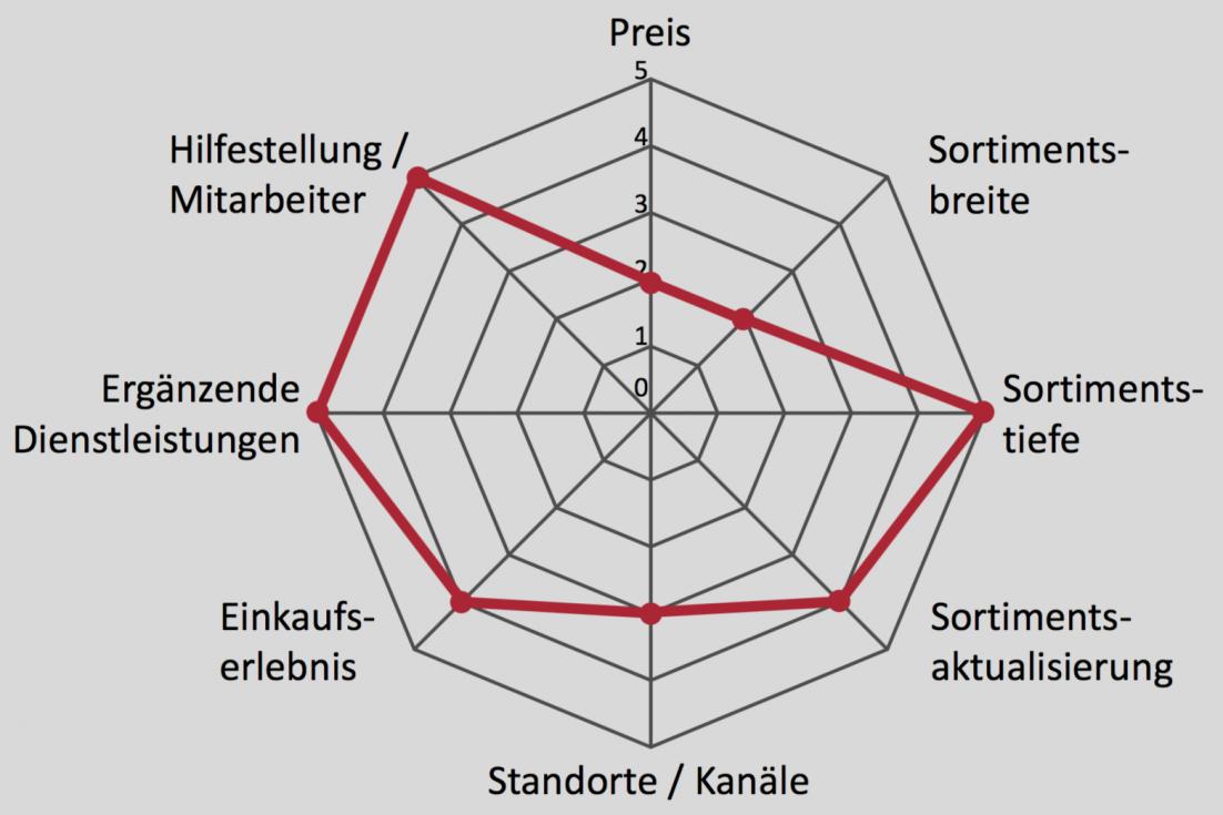 Einschätzung der Handelspositionierung von Audi