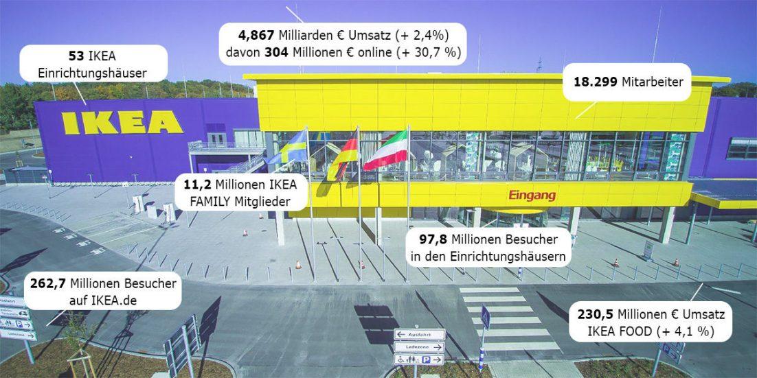 IKEA's Zahlen im Geschäftsjahr 2017