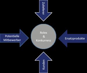 Rolex Branchenstrukturanalyse