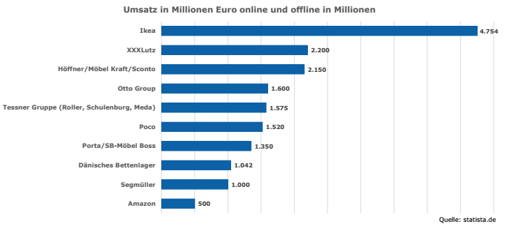 Multi Channel Retailing Analyse Ikea Webspotting