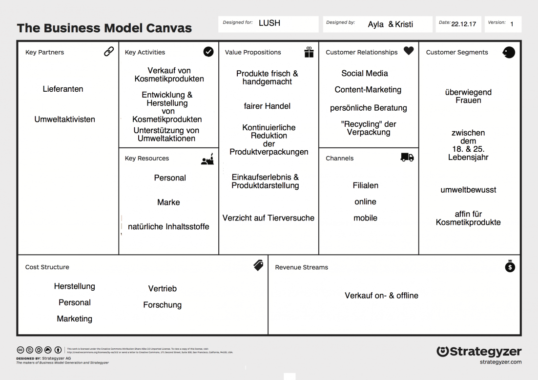 Business Model Canvas - LUSH