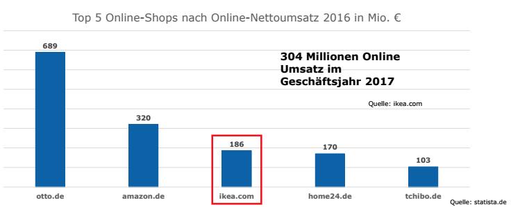 online möbelhändler