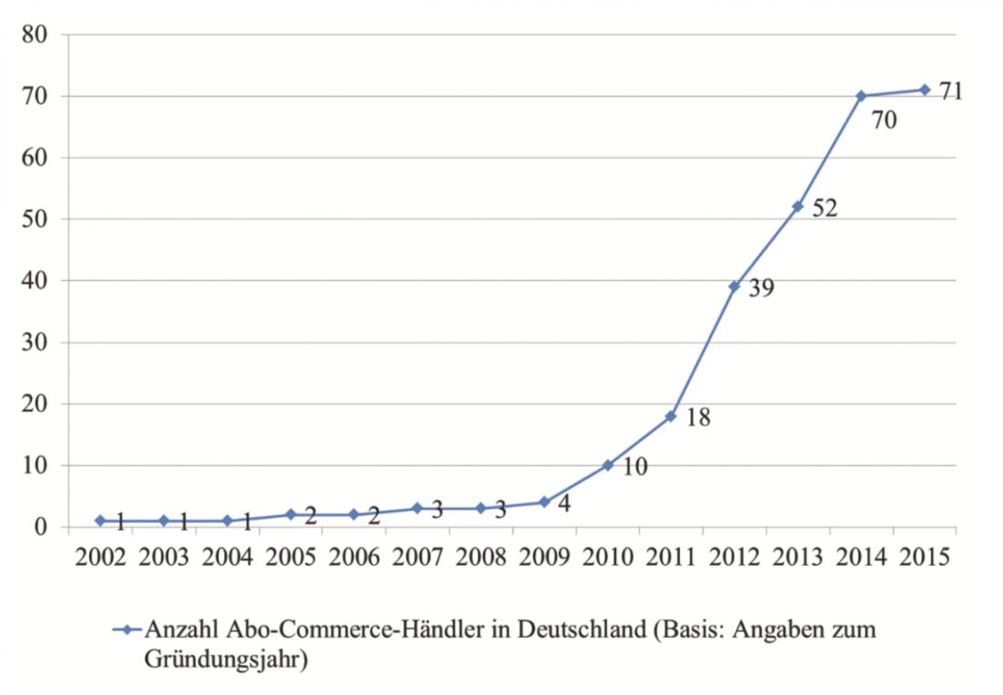 Entwicklung Abo-Commerce in Deutschland