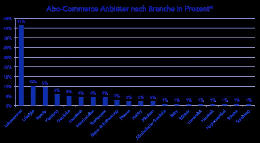 Branchenverteilung Abo-Commerce in Deutschland