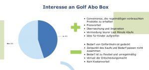 Das Interesse der Deutschen an einer Golf Abo Box ist ausgeglichen.