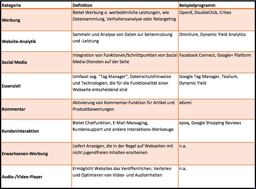 Onsite-Technologien_Kategorien