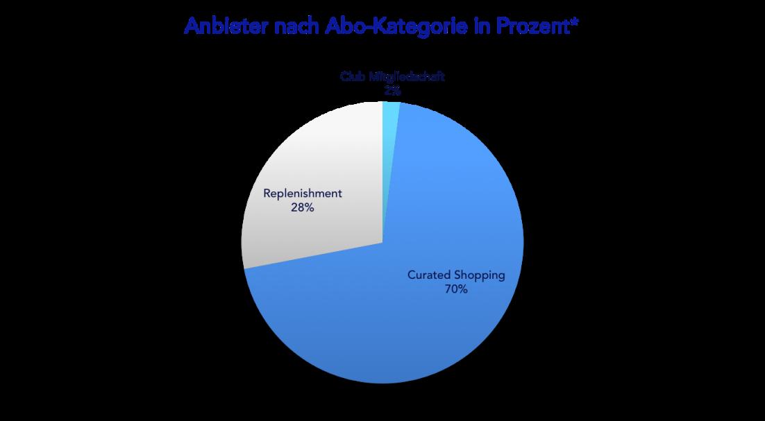 Abo-Commerce Anbieter nach Abo-Kategorie