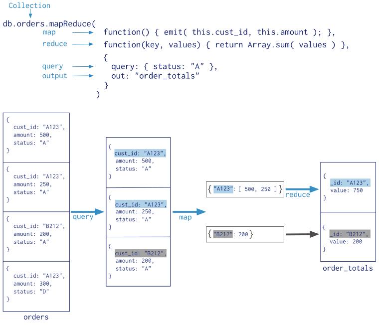 MapReduce schematisch in MongoDB. Quelle: https://docs.mongodb.com/manual/core/map-reduce/