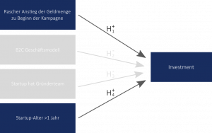 Crowdinvesting_Studienergebnisse