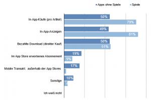In Anlehnung an App Annie: Monetarisierungsmethoden