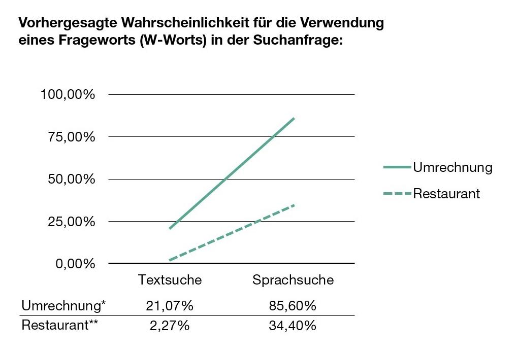 VSEO_Studie_Wahrscheinlichkeiten_Fragewort