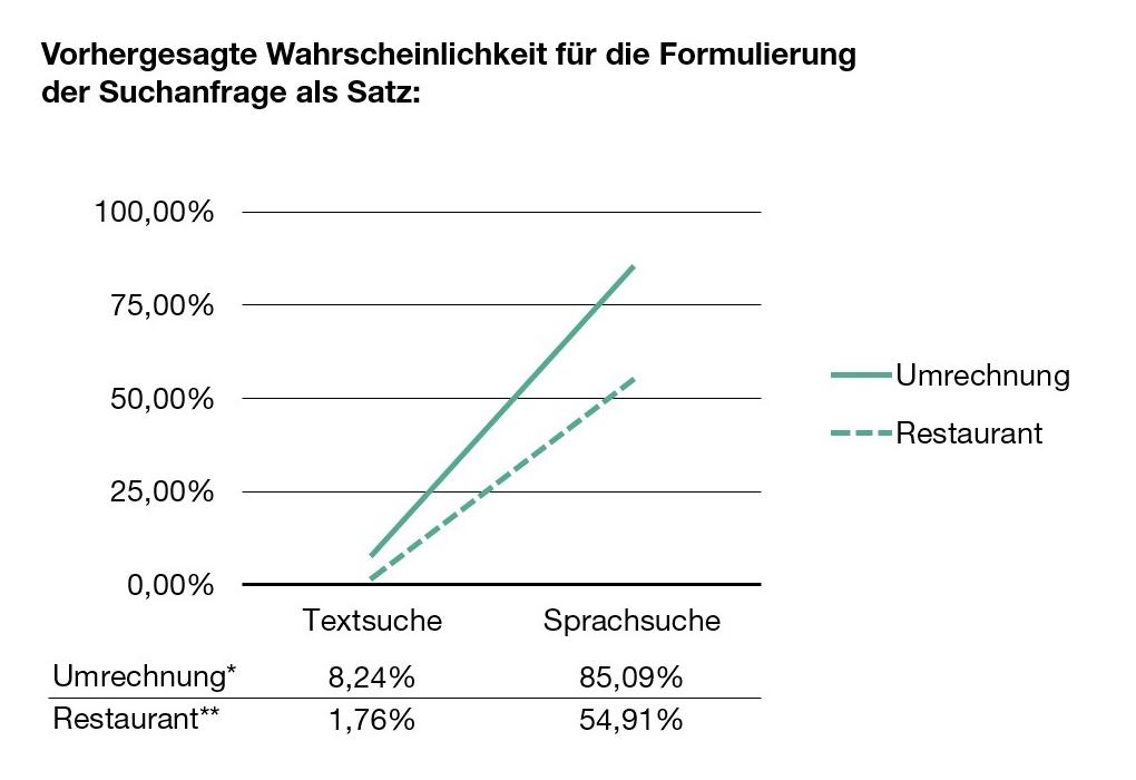 VSEO_Studie_Wahrscheinlichkeiten_Satz