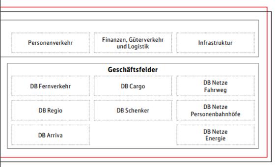Geschäftsfelder DB