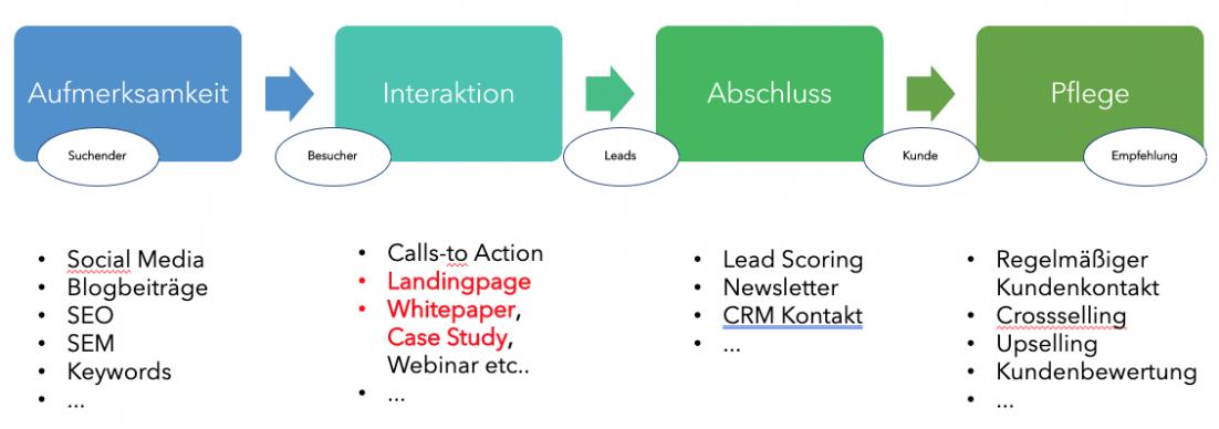 4 Phasen des Inbound Marketings bei der Leadgenerierung mit digitalem Content Marketing