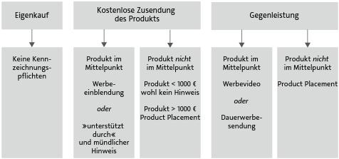 Übersicht der Kennzeichnungspflichten im Influencer Marketing
