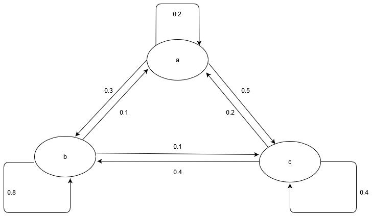 Markov-Graph fuer algorithmische Attribution