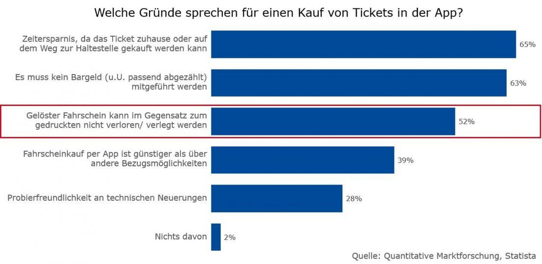 Statista Studie zu Gründen für einen Ticketkauf in der App