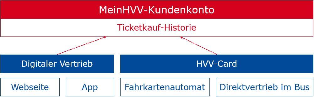 alle Ticketkäufe sind zentral einsehbar