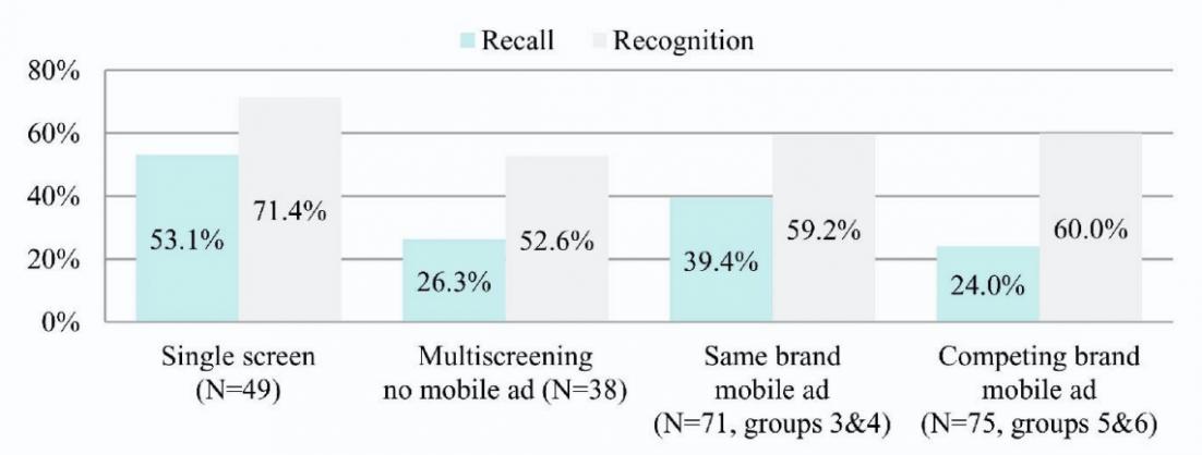 Multiscreen Advertising Experiment 1 Ergebnisse