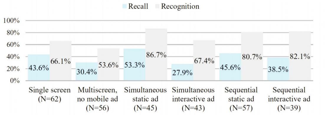 Multiscreen Advertising Experiment 2 Ergebnisse