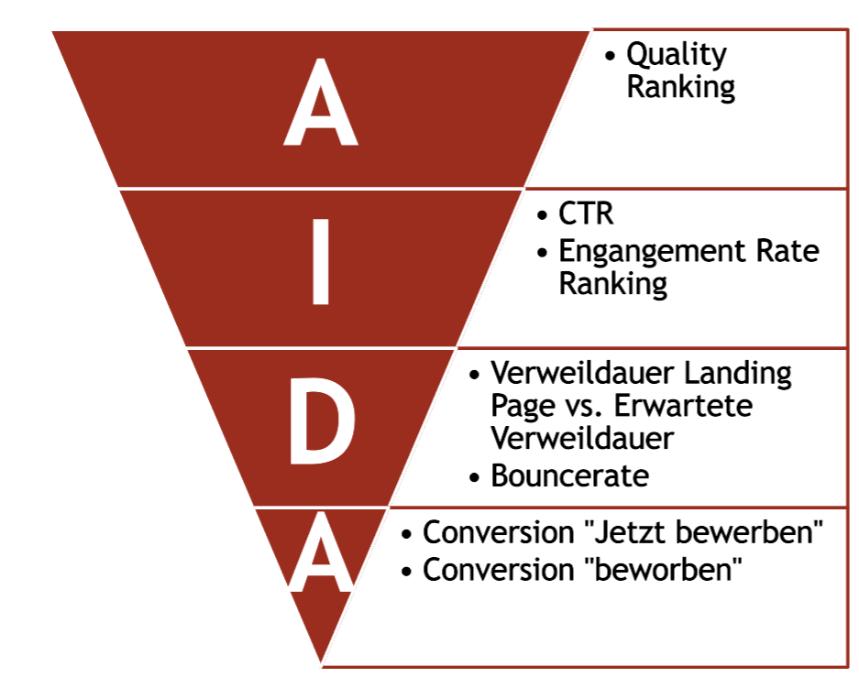 AIDA Stufenmodell