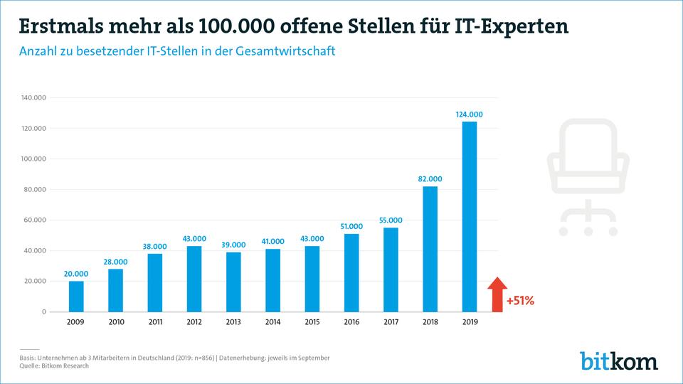 offene IT-Stellen 2019